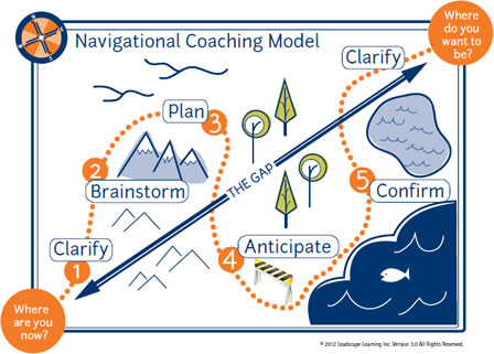 Navigational Conversations